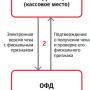 54-ФЗ, новая схема